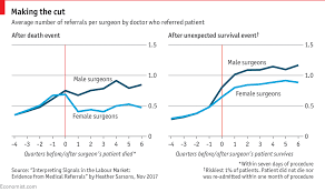 Doctor Chart Daily Chart Doctors Judge Female Surgeons More Harshly