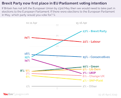 Uk Polling Chart Brexit Party Leading In Eu Parliament Polls Yougov