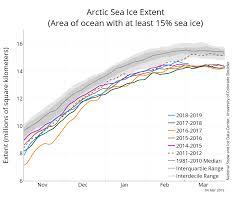 Nsidc Artic Sea Ice News Cu Sea Level Research Group