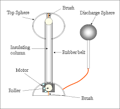 van der graaf generator how it works additional physics topic 8
