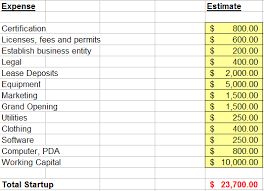 Startup Expense Sheet Personal Training Financial Planning Budget