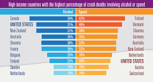 Edriving Vehicle Death Has U Motor High-income Comparison s By Three60 19 Highest Rate Among Countries