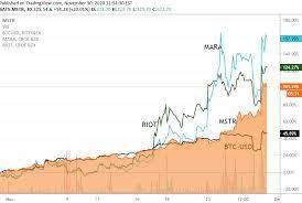 See the latest marathon patent grou (mara) stock analysis, price, forecast, news and more. Microstrategy Marathon Patent Riot Shares Jump As Bitcoin Recovers Nasdaq Mstr Seeking Alpha