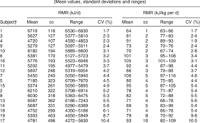 Bmr Levels Chart Intra Individual Variation In Resting Metabolic Rate Rmr
