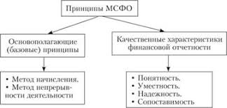 Международные стандарты финансовой отчетности Классификация принципов МСФО представлена на рис 1 2