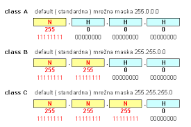 Ip Address And Subnet Mask Chart Vlsm And Subnetting Ip Addresses In It Network Default