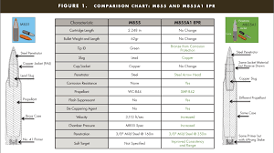 Cartridge Length Chart Evolution Of The M855a1 Enhanced Performance Round Article