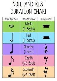 Free Note And Rest Duration Chart Elementary Music Music
