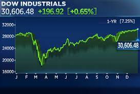 Stock market today: Dow rises nearly ...