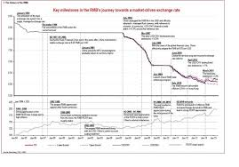 Rmb Exchange Rate History Chart Its Been 10 Years Since China Ended The Yuans Fixed