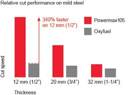 Hypertherm 105 Cut Charts Powermax105 Plasma Cutter And Consumables Hypertherm