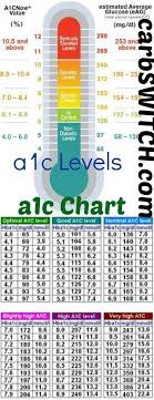 A1c Average Glucose Chart A1c Chart A1c Levels A1c Chart Diabetes Information