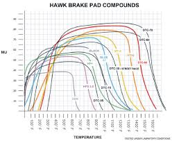 Upgrading Your Brakes An Overview Articles Deutsche