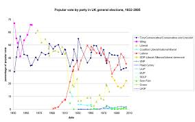 United Kingdom General Elections Overview Wikipedia
