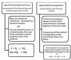 law of chemical combination