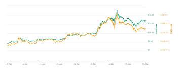 Analyzing Charlie Lees Legendary Litecoin Price Predictions