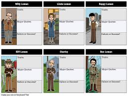 Death Of A Salesman Character Chart Death Of A Salesman Character Map Storyboard By Rebeccaray