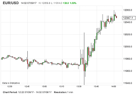 Exchange, rates Graph (US, dollar, Euro ) - X-Rates
