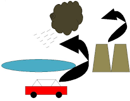 effect of acid rain on dissolved oxygen concentration experiment    acid rain biogeochemical cycles leaching nitrogen cycle oxides permeability runoff water cycle the diagram illustrates part of the water cycle that is