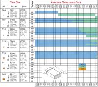 Smd Capacitor Size Chart Smd Led Sizes Chart Pdf Smd Led Smd Led Sizes Chart