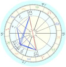 Astro Natal Chart Reading How To Read Your Natal Chart For Beginners Astrology