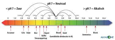 ph waarde drinkwater