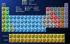 Chemistry Part 1 - Grade 8 Science