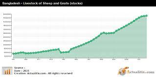 Bangladesh Livestock Of Sheep And Goats Stocks 2016