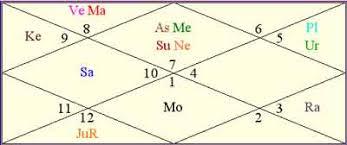 Well Placed Jupiter Mars And Venus Make Nitas Horoscope A