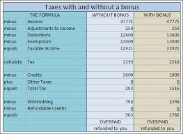 Taxes On Military Bonuses How And Why Katehorrell