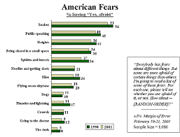 Snakes Top List Of Americans Fears