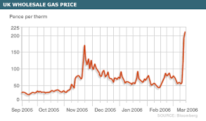 Natural Gas Wholesale Price Making Money Easy