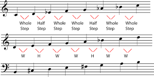 Minor Scale Pattern