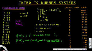 Digital Logic Design 5th Edition Solution Intro To Number Systems Hexadecimal Octal Digital Logic