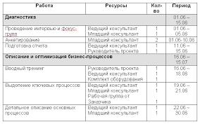 Календарное планирование Ресурсный план проекта