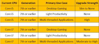 Intel Core I5 Vs Core I7 Which Processor Should You Buy