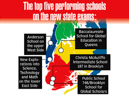 city s have 22 of state s top 25 performers on mon core exams new york daily news
