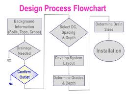 Design Process Chart Process Flow Diagram Layout Wiring Diagram