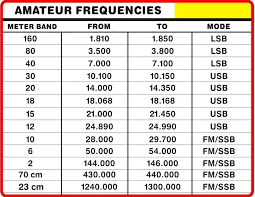 10 Meter Band Frequency Chart Radio Communication Assistance Help The Defcon Warning