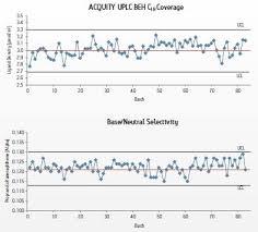 Waters Column Selectivity Chart Bedowntowndaytona Com