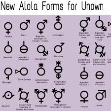 Gender Symbols Chart Pin On Important