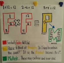 Ooh I Like This Anchor Chart Great Visual Representation