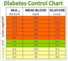 Blood Glucose To A1c Chart A1c Chart Gestational Diabetes A1c Chart For Diabetes