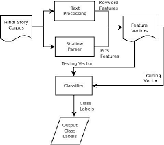 Story Flow Chart Flow Diagram Of Hindi Story Classification Download