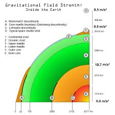 G Force Comparison Chart Newtons Law Of Universal Gravitation Boundless Physics