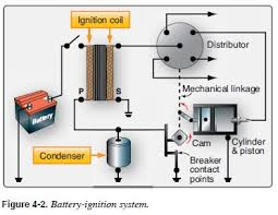 basic points ignition wiring diagram wiring diagram wiring diagram ignition coil auto schematic