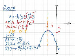 how to graph quadratic functions in vertex form math most viewed thumbnail graphing quadratic functions in