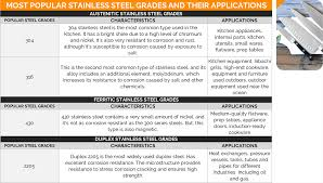 Stainless Steel Grades Chart Carbon Vs Alloy Vs Stainless Steel Grades You Might Buy