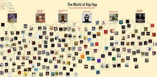 The World Of Hip Hop Flowchart Hiphopimages