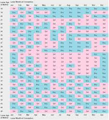 Real Chinese Gender Chart 2014 Chinese Gender Chart 2014 World Of Reference